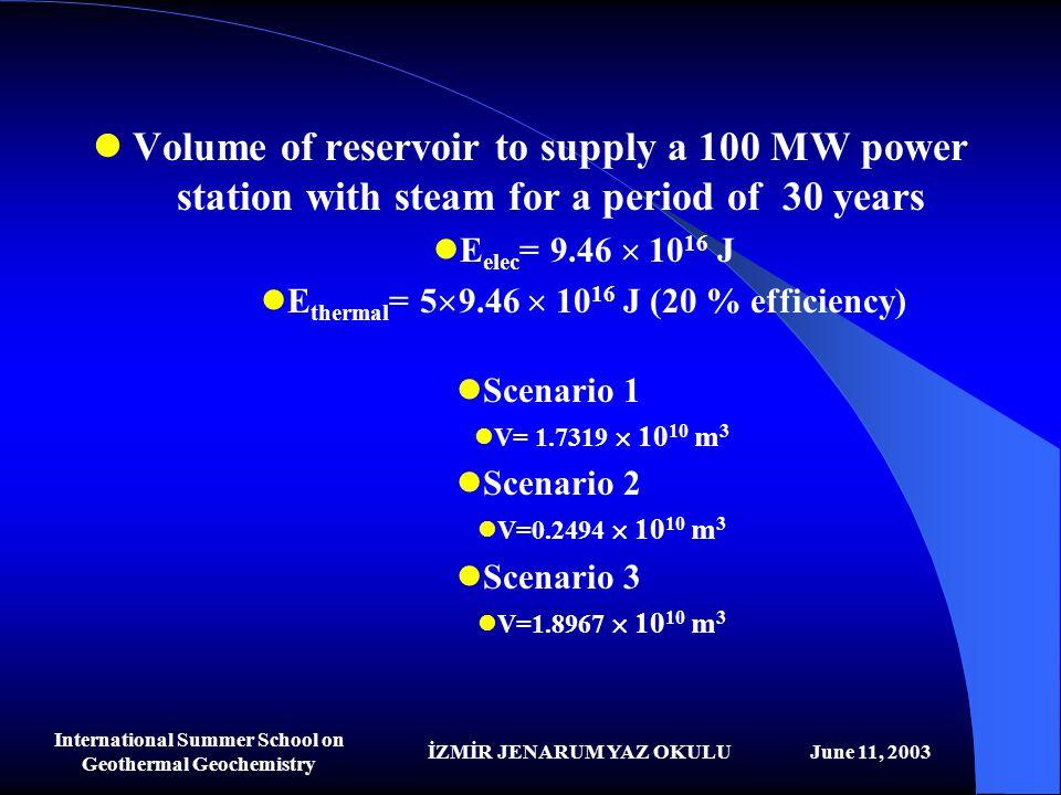 İZMİR JENARUM YAZ OKULUJune 11, 2003 International Summer School on Geothermal Geochemistry Volume of reservoir to supply a 100 MW power station with