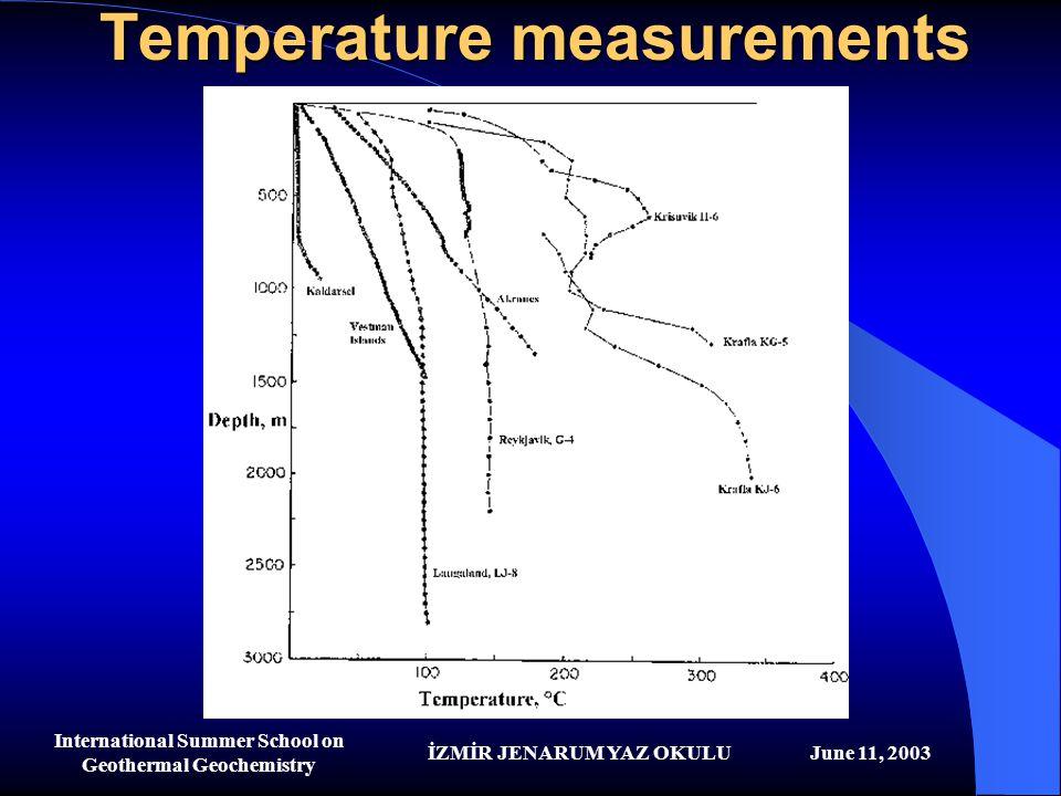İZMİR JENARUM YAZ OKULUJune 11, 2003 International Summer School on Geothermal Geochemistry Temperature measurements