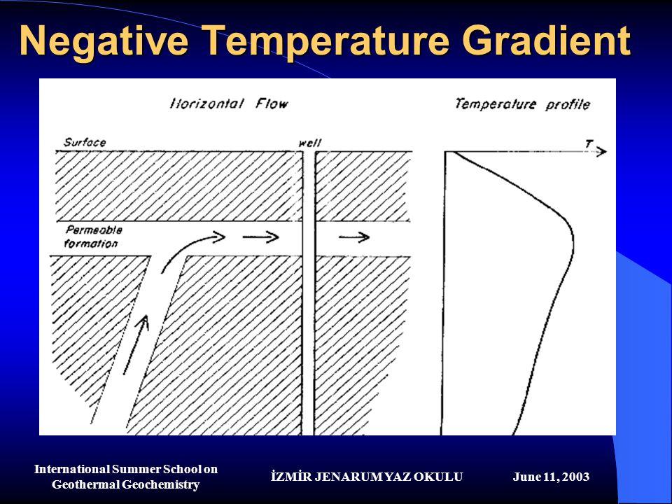 İZMİR JENARUM YAZ OKULUJune 11, 2003 International Summer School on Geothermal Geochemistry Negative Temperature Gradient
