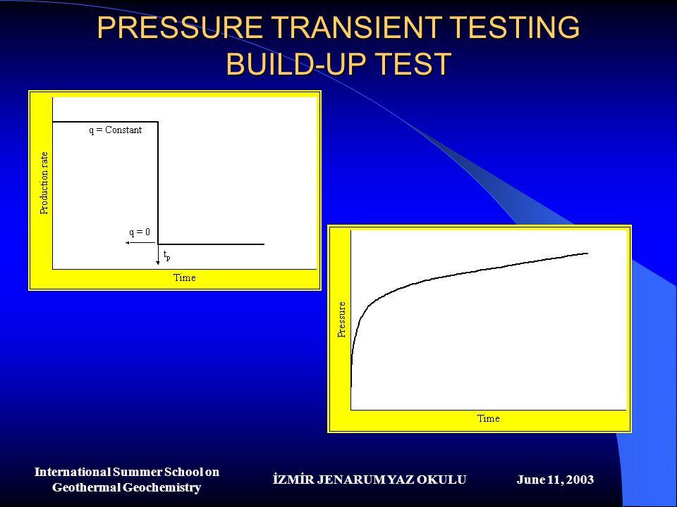 İZMİR JENARUM YAZ OKULUJune 11, 2003 International Summer School on Geothermal Geochemistry PRESSURE TRANSIENT TESTING BUILD-UP TEST