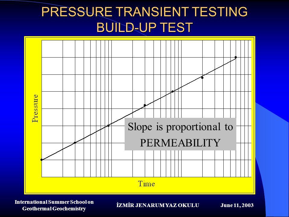 İZMİR JENARUM YAZ OKULUJune 11, 2003 International Summer School on Geothermal Geochemistry PRESSURE TRANSIENT TESTING BUILD-UP TEST Slope is proporti