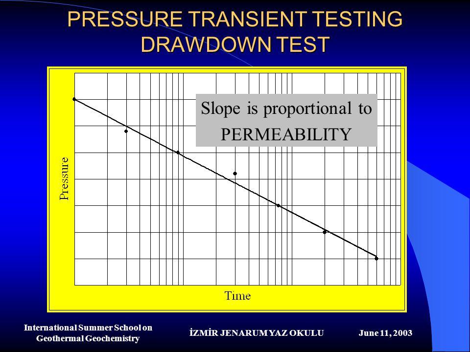 İZMİR JENARUM YAZ OKULUJune 11, 2003 International Summer School on Geothermal Geochemistry PRESSURE TRANSIENT TESTING DRAWDOWN TEST Slope is proporti