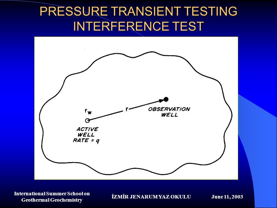İZMİR JENARUM YAZ OKULUJune 11, 2003 International Summer School on Geothermal Geochemistry PRESSURE TRANSIENT TESTING INTERFERENCE TEST