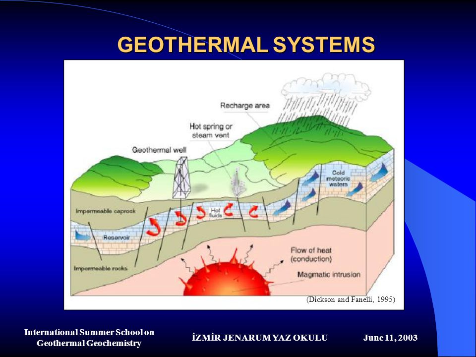 İZMİR JENARUM YAZ OKULUJune 11, 2003 International Summer School on Geothermal Geochemistry GEOTHERMAL SYSTEMS Vapor dominated systems Liquid dominated systems Geo-pressured reservoirs Hot dry rock (HDR)