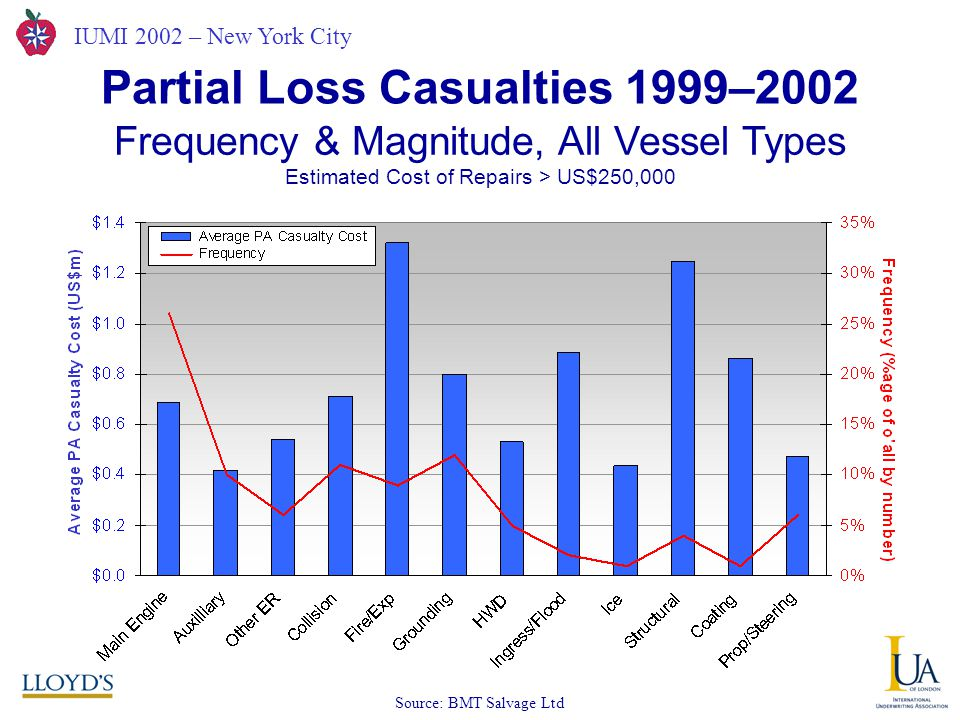 IUMI 2002 – New York City Partial Loss Casualties 1999–2002 Frequency & Magnitude, All Vessel Types Estimated Cost of Repairs > US$250,000 Source: BMT Salvage Ltd