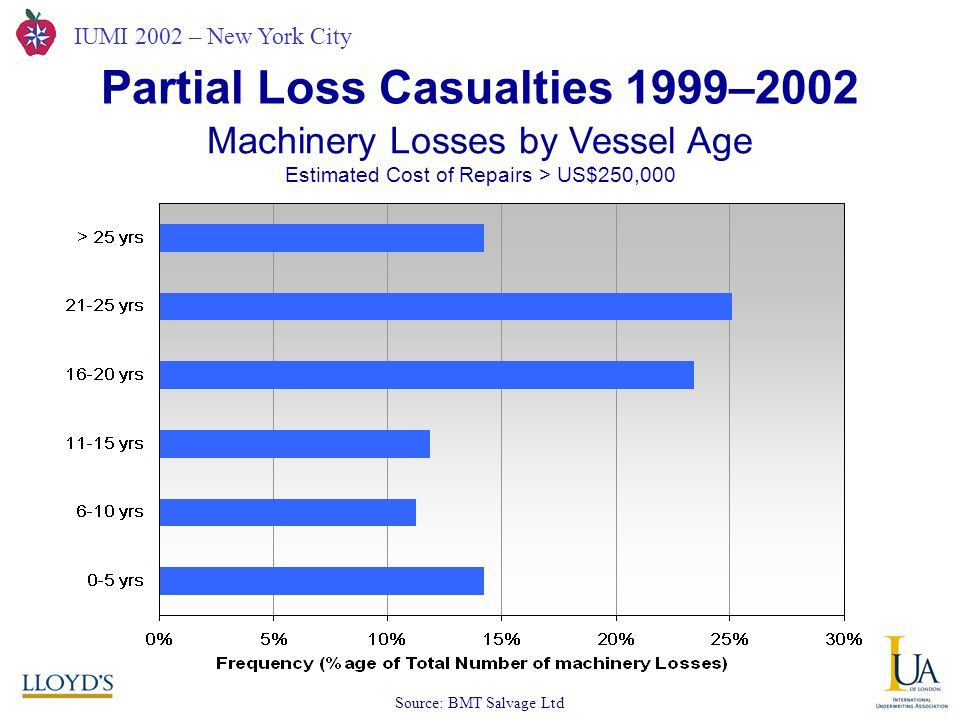 IUMI 2002 – New York City Partial Loss Casualties 1999–2002 Source: BMT Salvage Ltd Machinery Losses by Vessel Age Estimated Cost of Repairs > US$250,000