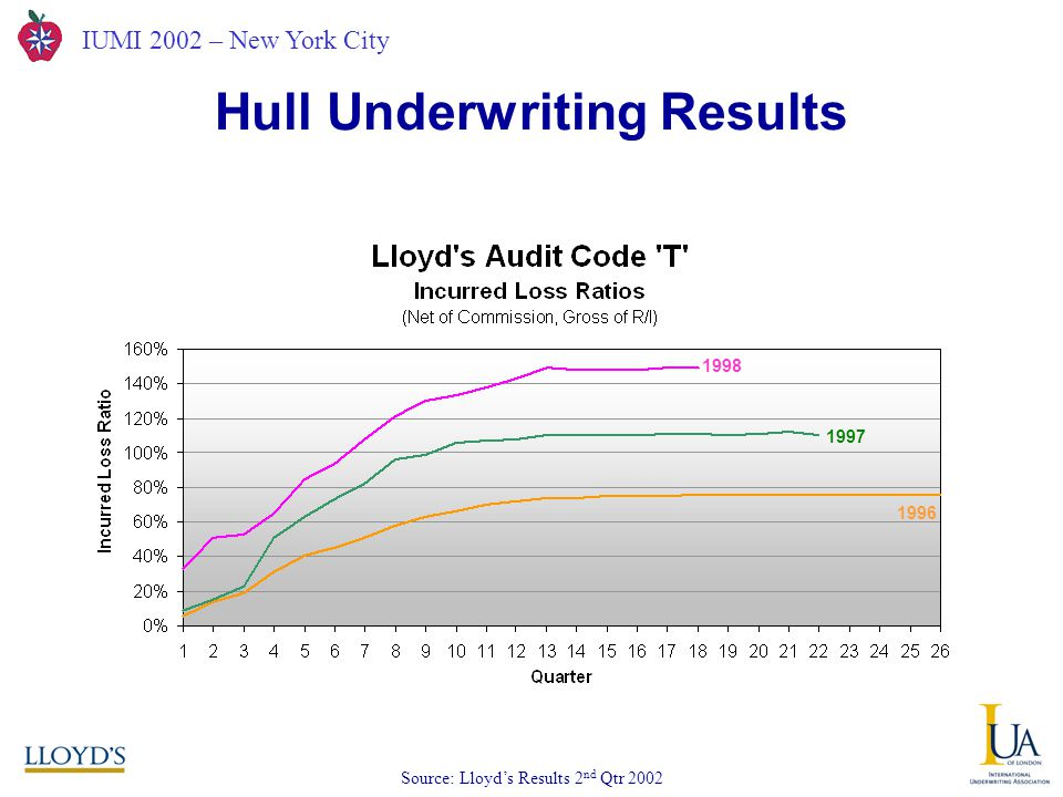 IUMI 2002 – New York City Hull Underwriting Results Source: Lloyd's Results 2 nd Qtr 2002