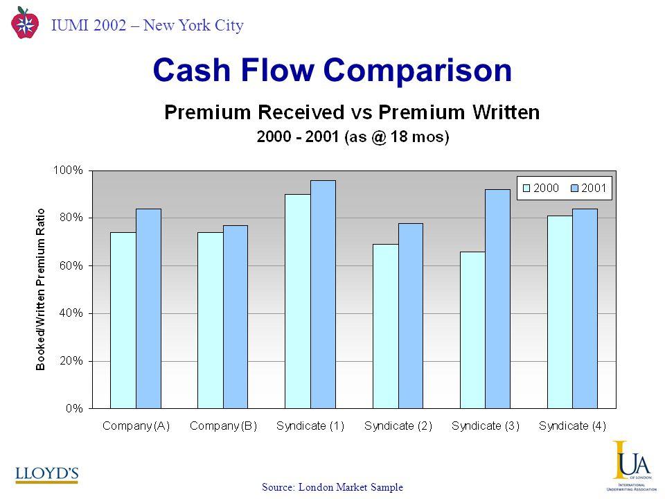 IUMI 2002 – New York City Cash Flow Comparison Source: London Market Sample