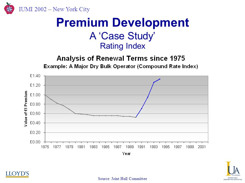 IUMI 2002 – New York City A 'Case Study' Premium Development Source: Joint Hull Committee Rating Index