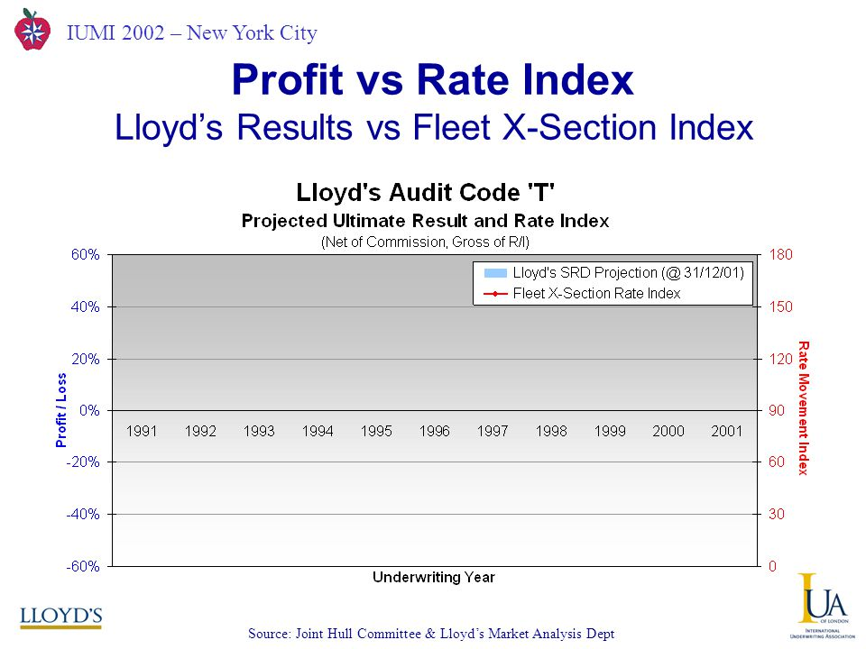 IUMI 2002 – New York City Lloyd's Results vs Fleet X-Section Index Profit vs Rate Index Source: Joint Hull Committee & Lloyd's Market Analysis Dept