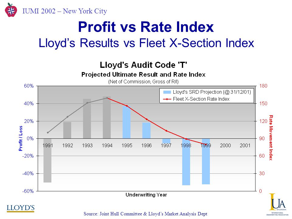 IUMI 2002 – New York City Profit vs Rate Index Lloyd's Results vs Fleet X-Section Index Source: Joint Hull Committee & Lloyd's Market Analysis Dept