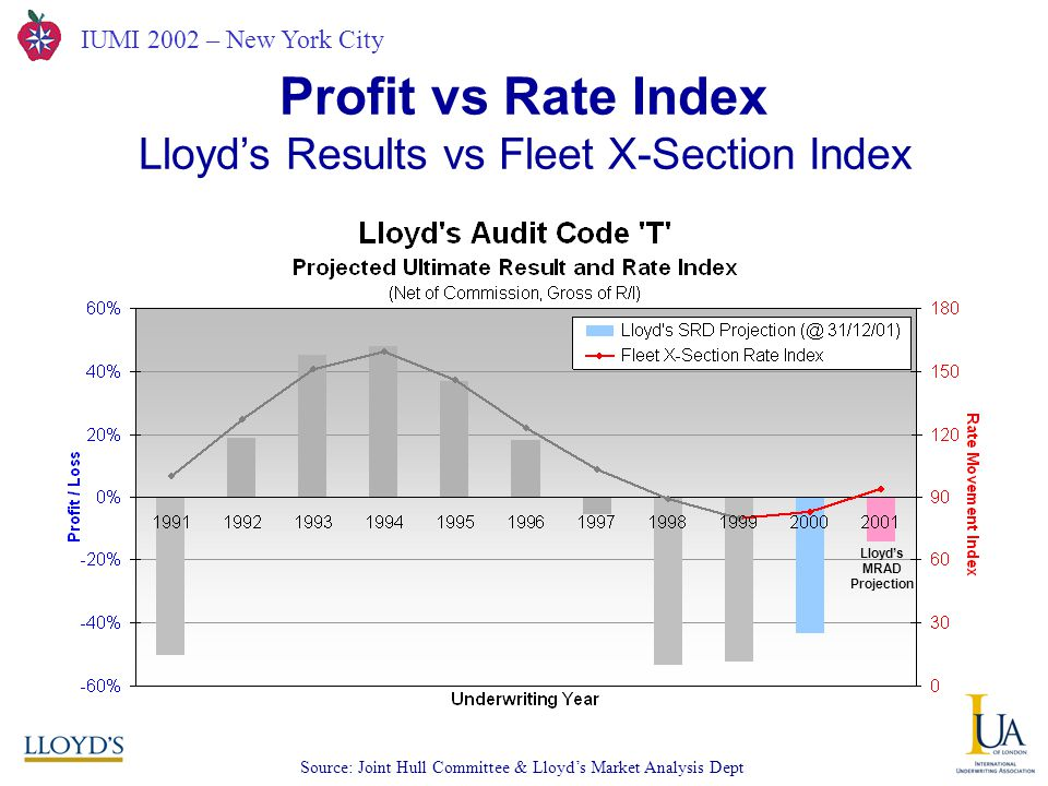 IUMI 2002 – New York City Profit vs Rate Index Lloyd's Results vs Fleet X-Section Index Source: Joint Hull Committee & Lloyd's Market Analysis Dept Lloyd's MRAD Projection