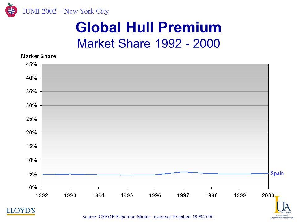 IUMI 2002 – New York City Global Hull Premium Market Share 1992 - 2000 Source: CEFOR Report on Marine Insurance Premium 1999/2000 Spain