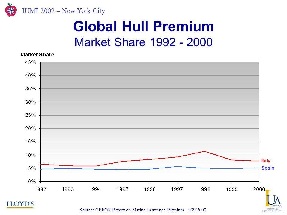 IUMI 2002 – New York City Global Hull Premium Market Share 1992 - 2000 Source: CEFOR Report on Marine Insurance Premium 1999/2000 Italy Spain