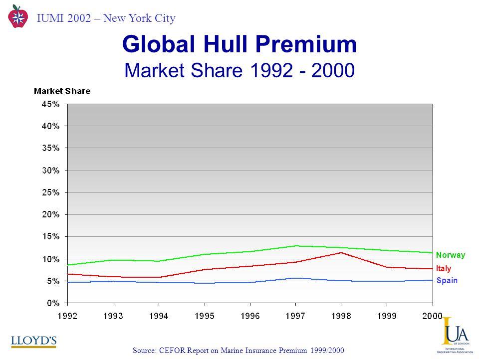 IUMI 2002 – New York City Global Hull Premium Market Share 1992 - 2000 Source: CEFOR Report on Marine Insurance Premium 1999/2000 Norway Italy Spain