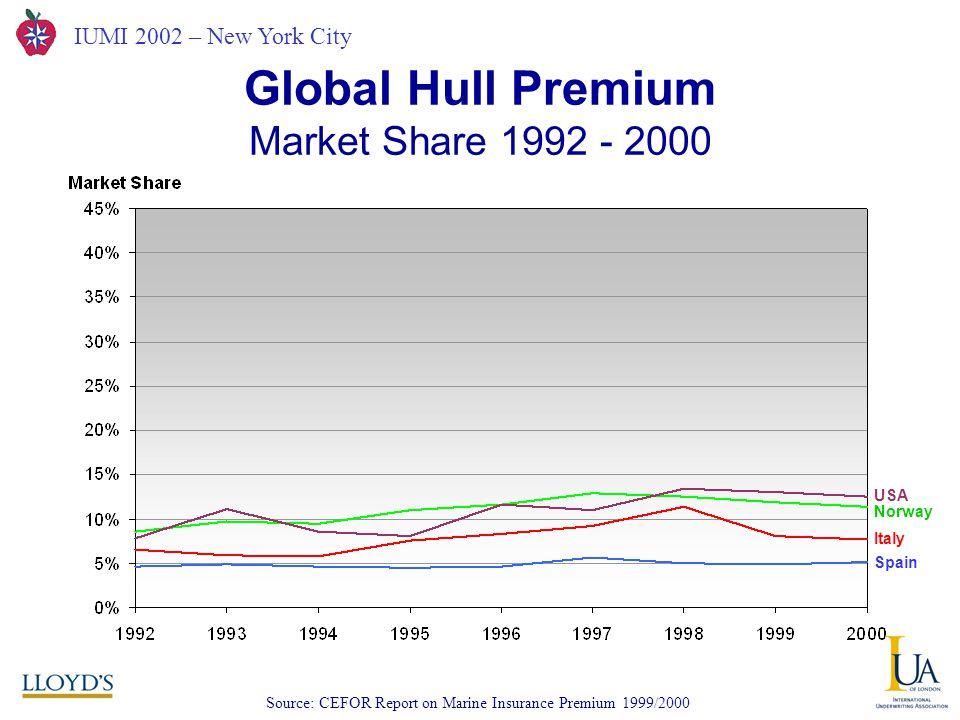 IUMI 2002 – New York City Global Hull Premium Market Share 1992 - 2000 Source: CEFOR Report on Marine Insurance Premium 1999/2000 USA Norway Italy Spain