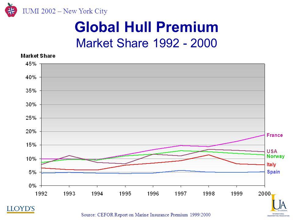 IUMI 2002 – New York City Global Hull Premium Market Share 1992 - 2000 Source: CEFOR Report on Marine Insurance Premium 1999/2000 France USA Norway Italy Spain