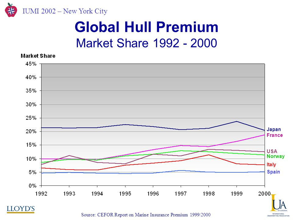 IUMI 2002 – New York City Global Hull Premium Market Share 1992 - 2000 Source: CEFOR Report on Marine Insurance Premium 1999/2000 Japan France USA Norway Italy Spain
