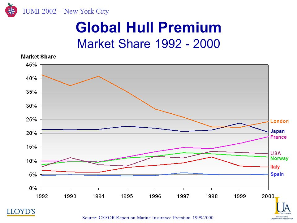 IUMI 2002 – New York City Market Share 1992 - 2000 Global Hull Premium Source: CEFOR Report on Marine Insurance Premium 1999/2000 London Japan France USA Norway Italy Spain