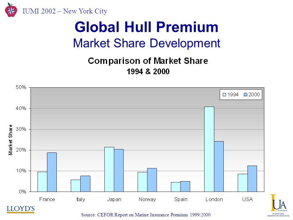 IUMI 2002 – New York City Source: CEFOR Report on Marine Insurance Premium 1999/2000 Global Hull Premium Market Share Development
