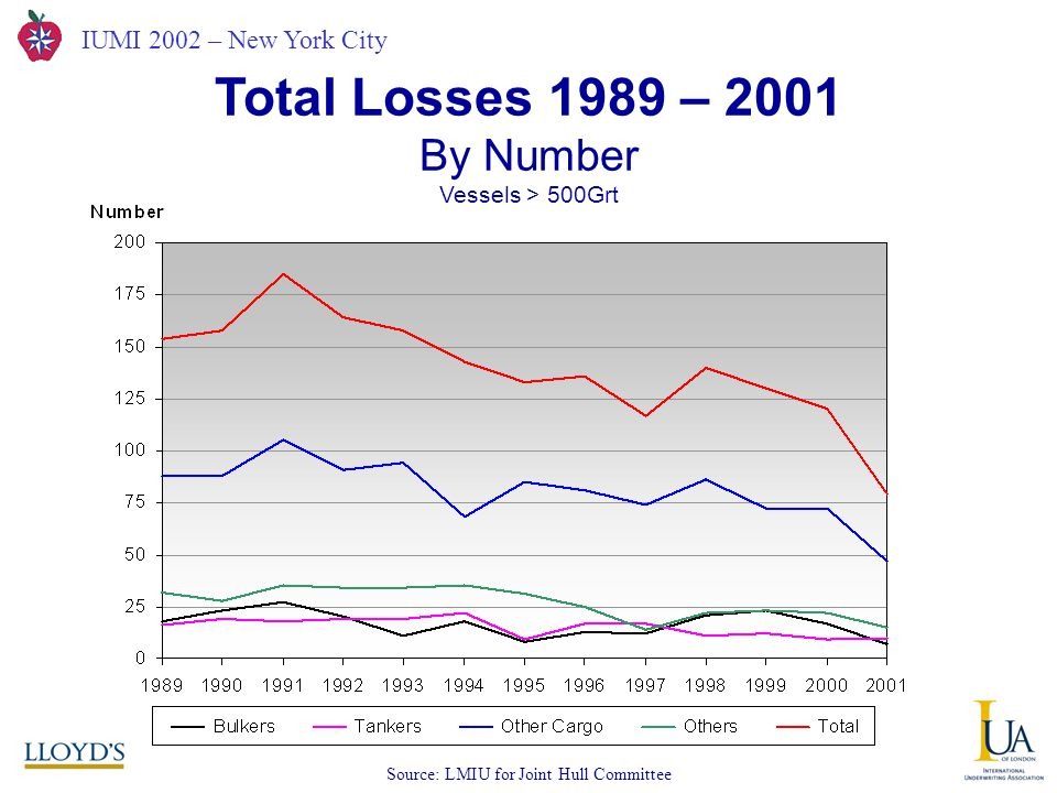 IUMI 2002 – New York City Total Losses 1989 – 2001 By Number Vessels > 500Grt Source: LMIU for Joint Hull Committee