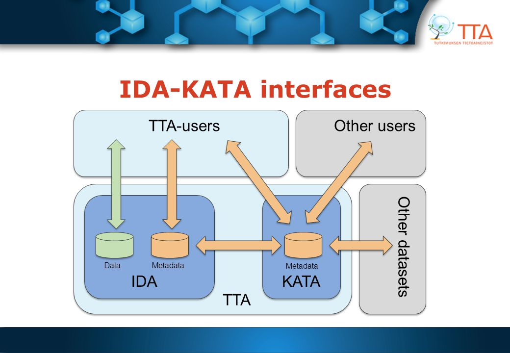 IDA-KATA interfaces IDAKATA TTA-usersOther users Other datasets TTA DataMetadata