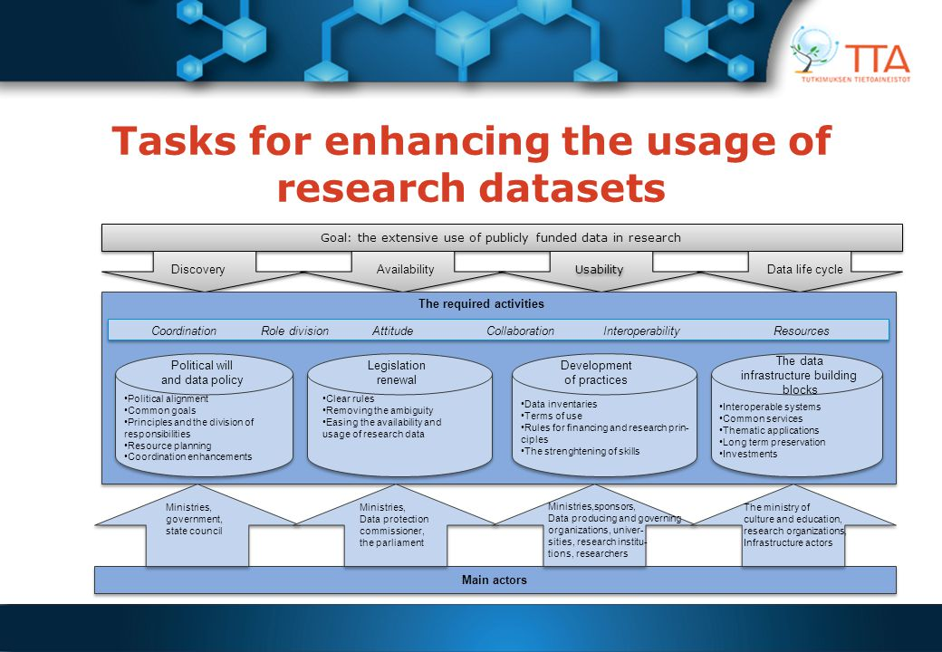 Tasks for enhancing the usage of research datasets Goal: the extensive use of publicly funded data in research Main actors CoordinationRole divisionAttitudeCollaborationInteroperabilityResources Political will and data policy Legislation renewal Development of practices The data infrastructure building blocks Ministries, government, state council Ministries, Data protection commissioner, the parliament Ministries,sponsors, Data producing and governing organizations, univer- sities, research institu- tions, researchers The ministry of culture and education, research organizations, Infrastructure actors The required activities DiscoveryAvailability Usability Data life cycle Political alignment Common goals Principles and the division of responsibilities Resource planning Coordination enhancements Clear rules Removing the ambiguity Easing the availability and usage of research data Data inventaries Terms of use Rules for financing and research prin- ciples The strenghtening of skills Interoperable systems Common services Thematic applications Long term preservation Investments