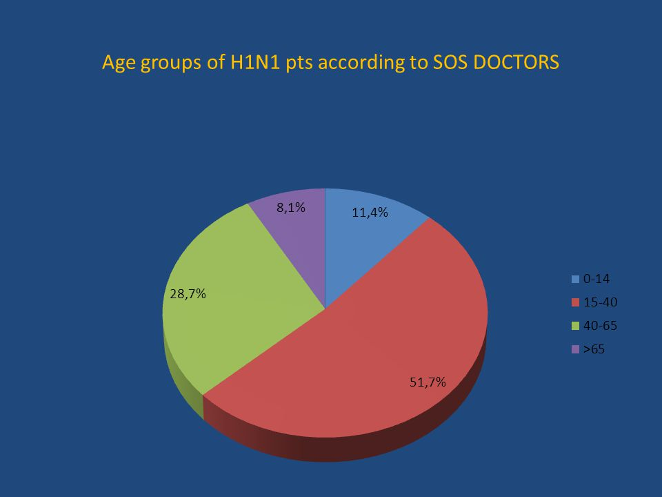 Age groups of H1N1 pts according to SOS DOCTORS