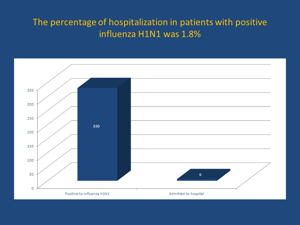 The percentage of hospitalization in patients with positive influenza H1N1 was 1.8%