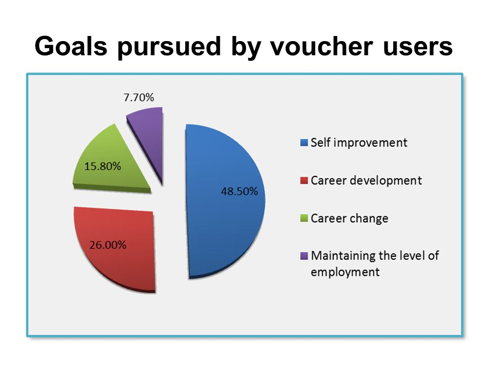 BG-best practice example: Vouchers for various studies Overall advantages of the practice: first scheme I Can Do generated almost 100,000 applications – around 3% of the national workforce and has the potential to increase significantly adult participation rates in LLL quite efficient as it forgoes costs associated with public procurement, reporting, etc.