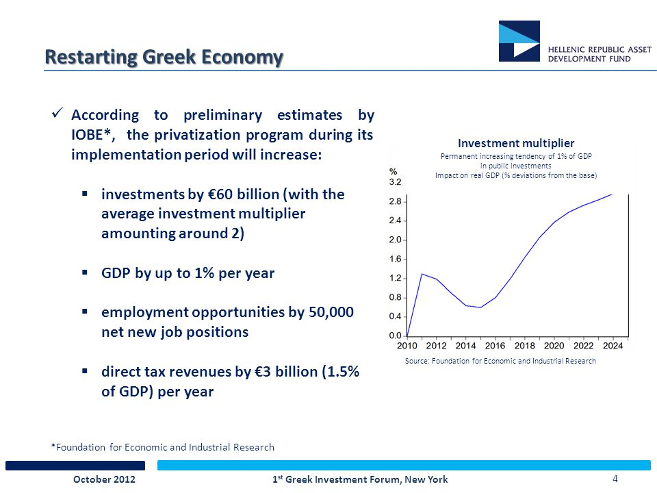 4 Restarting Greek Economy Source: Foundation for Economic and Industrial Research Investment multiplier Permanent increasing tendency of 1% of GDP in public investments Impact on real GDP (% deviations from the base) According to preliminary estimates by IOBE*, the privatization program during its implementation period will increase:  investments by €60 billion (with the average investment multiplier amounting around 2)  GDP by up to 1% per year  employment opportunities by 50,000 net new job positions  direct tax revenues by €3 billion (1.5% of GDP) per year *Foundation for Economic and Industrial Research October 2012 1 st Greek Investment Forum, New York