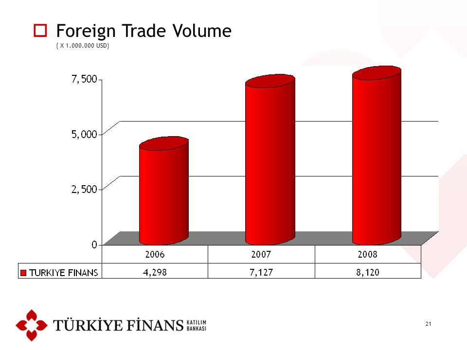 21  Foreign Trade Volume ( X 1.000.000 USD)