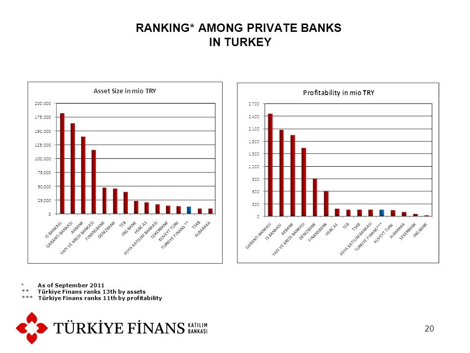 RANKING* AMONG PRIVATE BANKS IN TURKEY 20 * As of September 2011 ** Türkiye Finans ranks 13th by assets *** Türkiye Finans ranks 11th by profitability