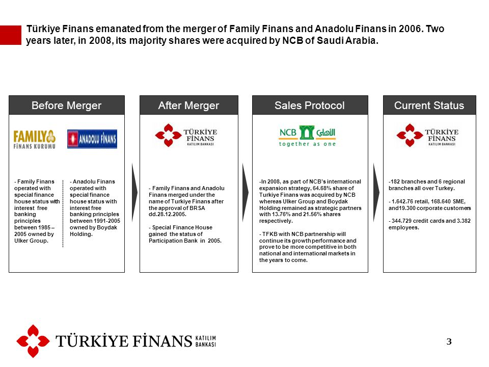- Family Finans operated with special finance house status with interest free banking principles between 1985 – 2005 owned by Ulker Group.