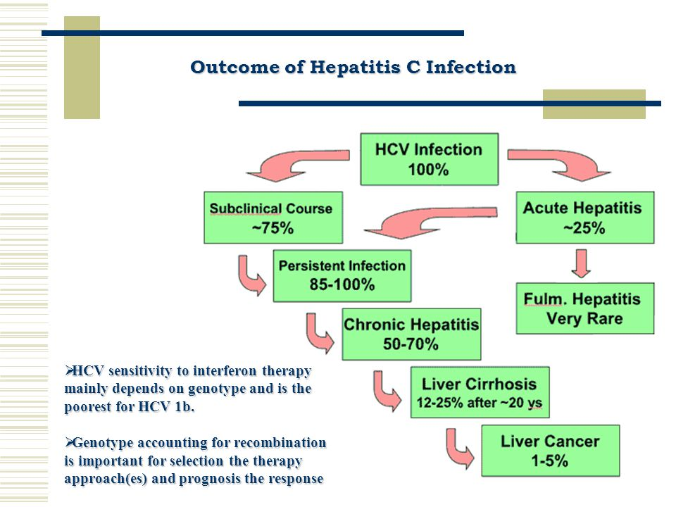 Outcome of Hepatitis C Infection  HCV sensitivity to interferon therapy mainly depends on genotype and is the poorest for HCV 1b.