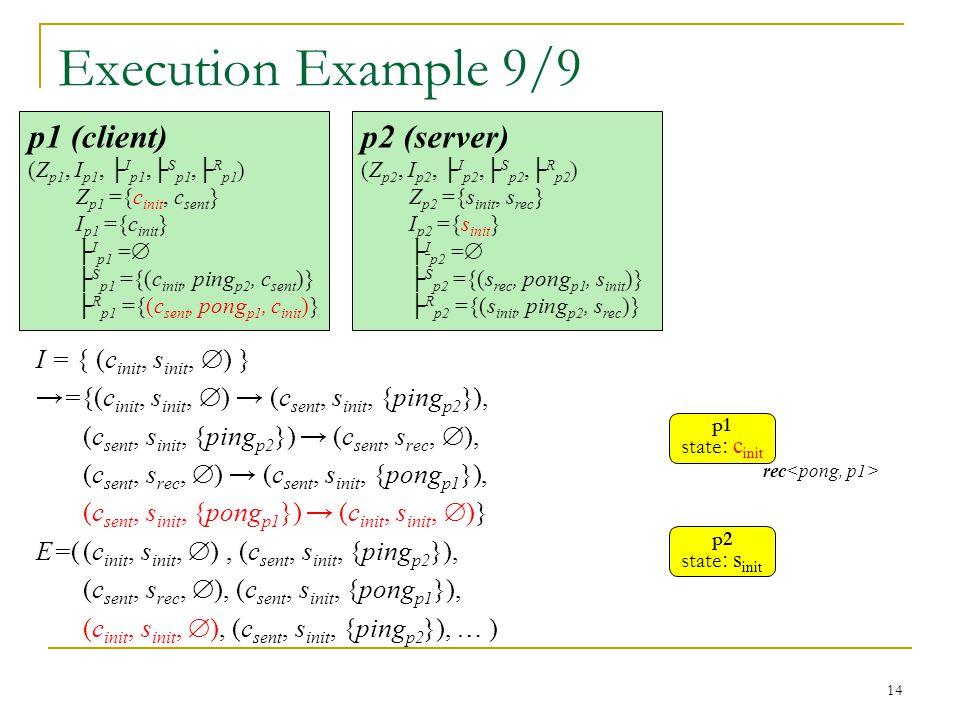 14 p2 (server) (Z p2, I p2, ├ I p2,├ S p2,├ R p2 ) Z p2 ={s init, s rec } I p2 ={s init } ├ I p2 =  ├ S p2 ={(s rec, pong p1, s init )} ├ R p2 ={(s init, ping p2, s rec )} p1 (client) (Z p1, I p1, ├ I p1,├ S p1,├ R p1 ) Z p1 ={c init, c sent } I p1 ={c init } ├ I p1 =  ├ S p1 ={(c init, ping p2, c sent )} ├ R p1 ={(c sent, pong p1, c init )} Execution Example 9/9 I = { (c init, s init,  ) } →={(c init, s init,  ) → (c sent, s init, {ping p2 }), (c sent, s init, {ping p2 }) → (c sent, s rec,  ), (c sent, s rec,  ) → (c sent, s init, {pong p1 }), (c sent, s init, {pong p1 }) → (c init, s init,  )} E=((c init, s init,  ), (c sent, s init, {ping p2 }), (c sent, s rec,  ), (c sent, s init, {pong p1 }), (c init, s init,  ), (c sent, s init, {ping p2 }), … ) p1 state : c init rec p2 state : s init