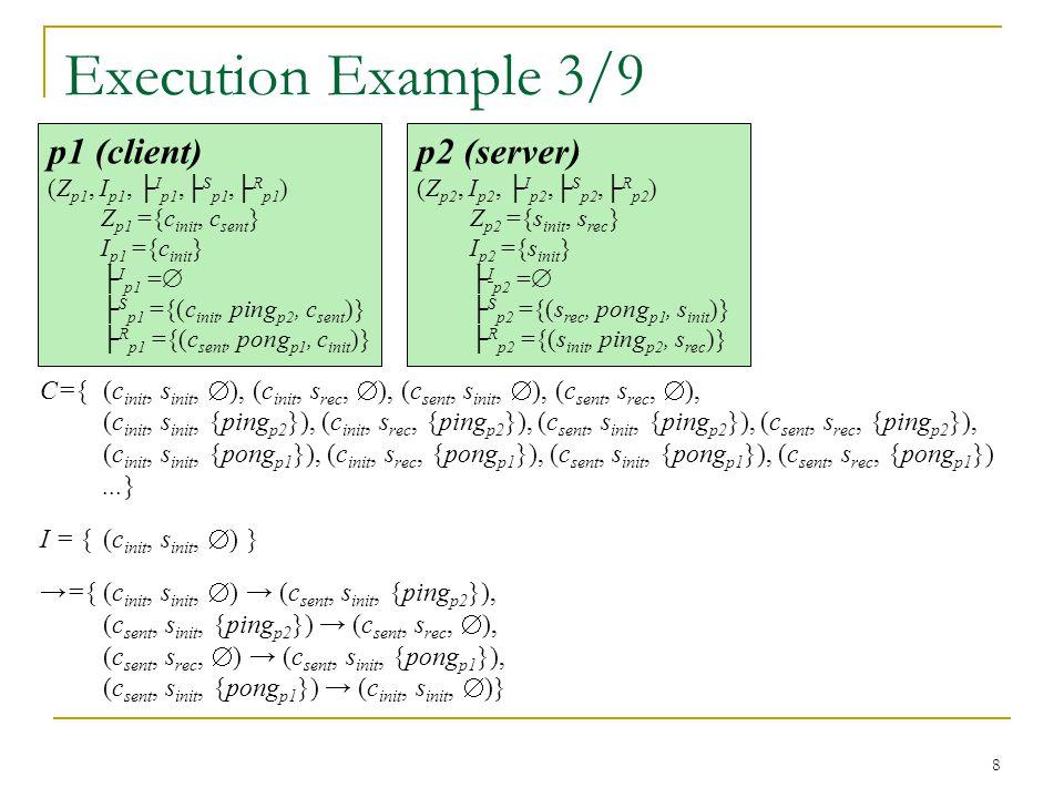 8 Execution Example 3/9 C={(c init, s init,  ), (c init, s rec,  ), (c sent, s init,  ), (c sent, s rec,  ), (c init, s init, {ping p2 }), (c init, s rec, {ping p2 }), (c sent, s init, {ping p2 }), (c sent, s rec, {ping p2 }), (c init, s init, {pong p1 }), (c init, s rec, {pong p1 }), (c sent, s init, {pong p1 }), (c sent, s rec, {pong p1 })...} I = { (c init, s init,  ) } →={(c init, s init,  ) → (c sent, s init, {ping p2 }), (c sent, s init, {ping p2 }) → (c sent, s rec,  ), (c sent, s rec,  ) → (c sent, s init, {pong p1 }), (c sent, s init, {pong p1 }) → (c init, s init,  )} p2 (server) (Z p2, I p2, ├ I p2,├ S p2,├ R p2 ) Z p2 ={s init, s rec } I p2 ={s init } ├ I p2 =  ├ S p2 ={(s rec, pong p1, s init )} ├ R p2 ={(s init, ping p2, s rec )} p1 (client) (Z p1, I p1, ├ I p1,├ S p1,├ R p1 ) Z p1 ={c init, c sent } I p1 ={c init } ├ I p1 =  ├ S p1 ={(c init, ping p2, c sent )} ├ R p1 ={(c sent, pong p1, c init )}