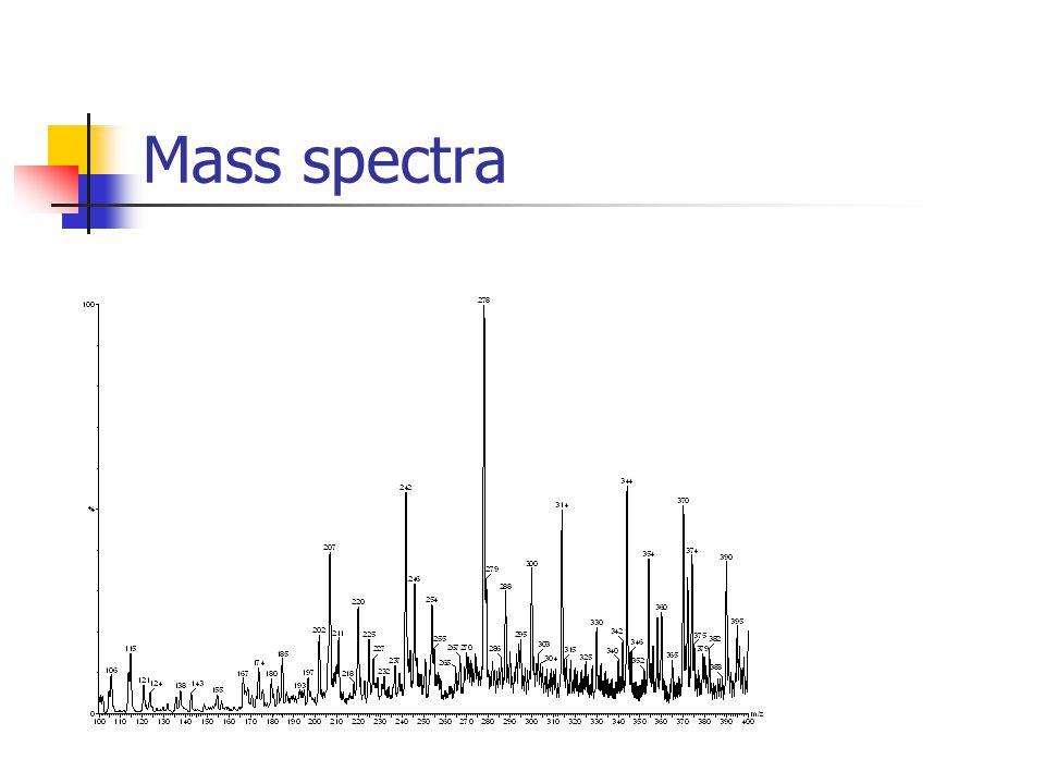 m/z Rel. I Masspektrum Mass spectra