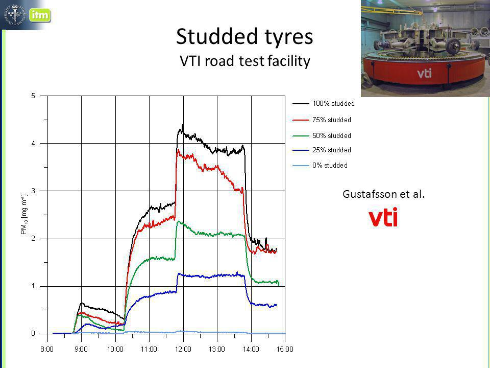 Studded tyres VTI road test facility Gustafsson et al.