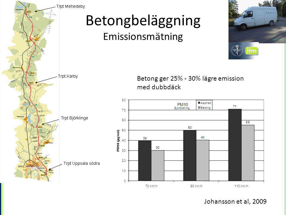Betongbeläggning Emissionsmätning Betong ger 25% - 30% lägre emission med dubbdäck Johansson et al, 2009