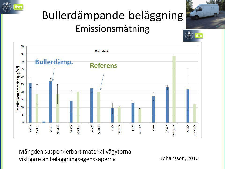 Bullerdämpande beläggning Emissionsmätning Referens Bullerdämp.