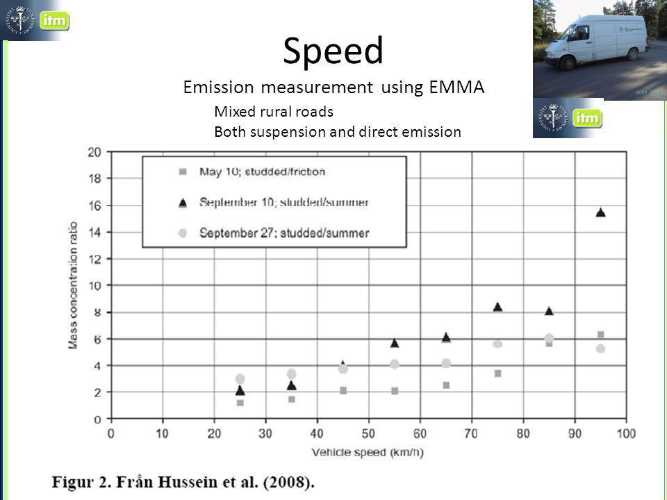 Reduced studded tyre share due to ban ~40 % av fordonen hade dubbat på Hornsgatan ~50-55 % på andra gator och 65 % på infarterna Förbud från 1 jan 2010 Förbud