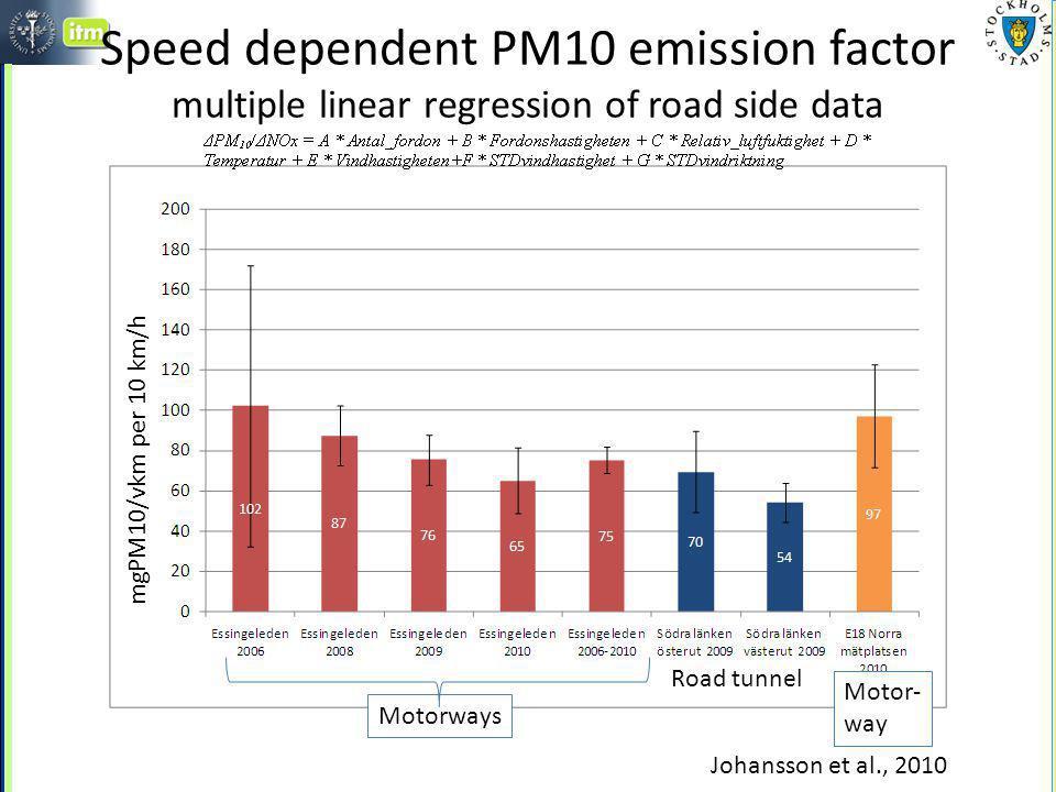Impact on PM10 of speed reductions Johansson et al., 2010