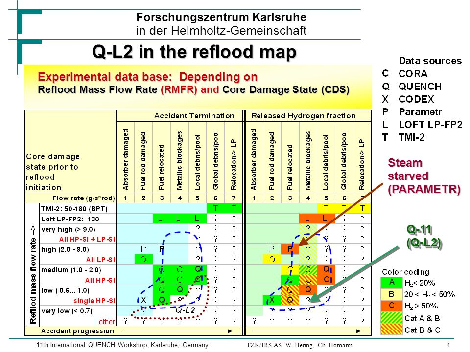 FZK/IRS-AS W. Hering, Ch. Homann4 Forschungszentrum Karlsruhe in der Helmholtz-Gemeinschaft 11th International QUENCH Workshop, Karlsruhe, Germany Q-L