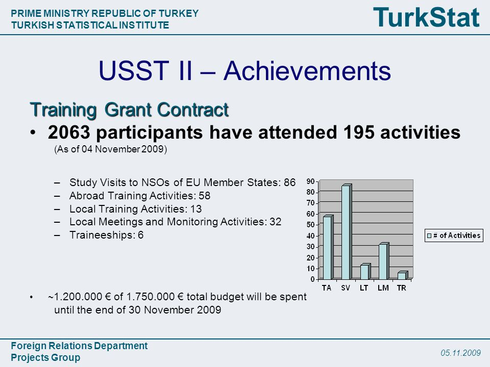 PRIME MINISTRY REPUBLIC OF TURKEY TURKISH STATISTICAL INSTITUTE Foreign Relations Department Projects Group TurkStat USST II – Achievements Training Grant Contract 2063 participants have attended 195 activities (As of 04 November 2009) –Study Visits to NSOs of EU Member States: 86 –Abroad Training Activities: 58 –Local Training Activities: 13 –Local Meetings and Monitoring Activities: 32 –Traineeships: 6 ~ € of € total budget will be spent until the end of 30 November 2009