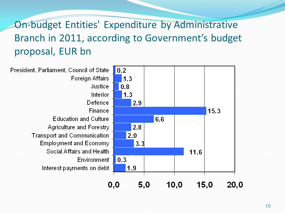 10 On-budget Entities Expenditure by Administrative Branch in 2011, according to Government's budget proposal, EUR bn