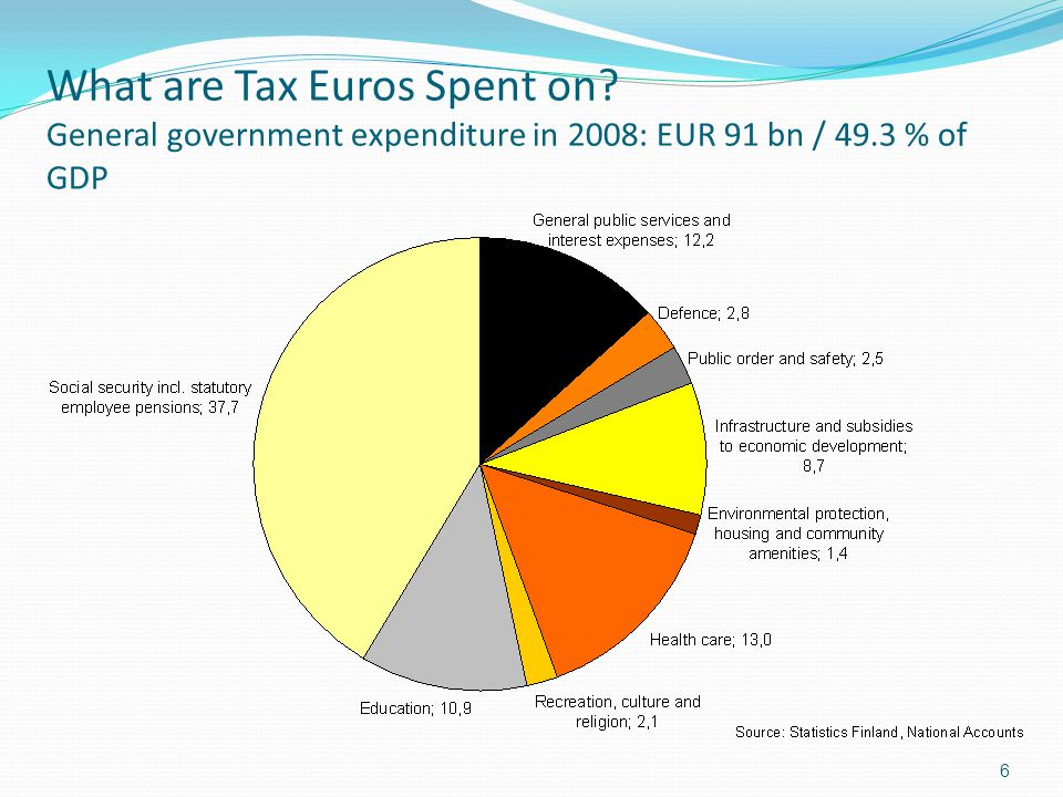 6 What are Tax Euros Spent on? General government expenditure in 2008: EUR 91 bn / 49.3 % of GDP