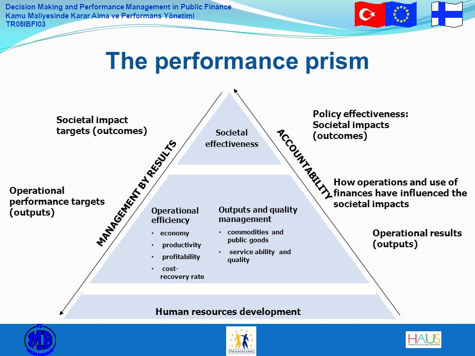 Decision Making and Performance Management in Public Finance Kamu Maliyesinde Karar Alma ve Performans Yönetimi TR08IBFI03 The performance prism Societal effectiveness Outputs and quality management commodities and public goods service ability and quality Operational efficiency economy productivity profitability cost- recovery rate Human resources development Societal impact targets (outcomes) How operations and use of finances have influenced the societal impacts Operational results (outputs) MANAGEMENT BY RESULTS ACCOUNTABILITY Operational performance targets (outputs) Policy effectiveness: Societal impacts (outcomes)