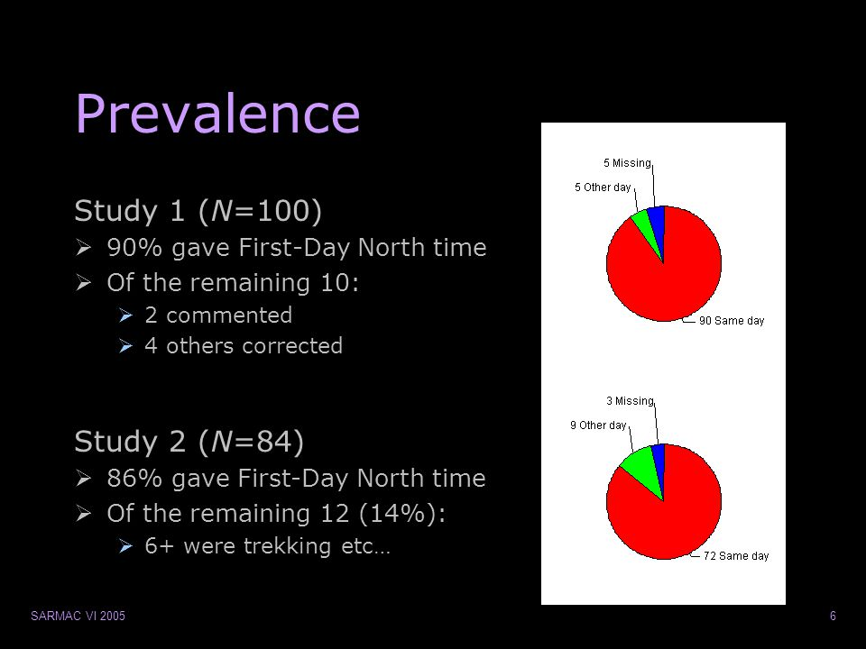 SARMAC VI 200547 Hypothesis  Stong confidence is related to …?