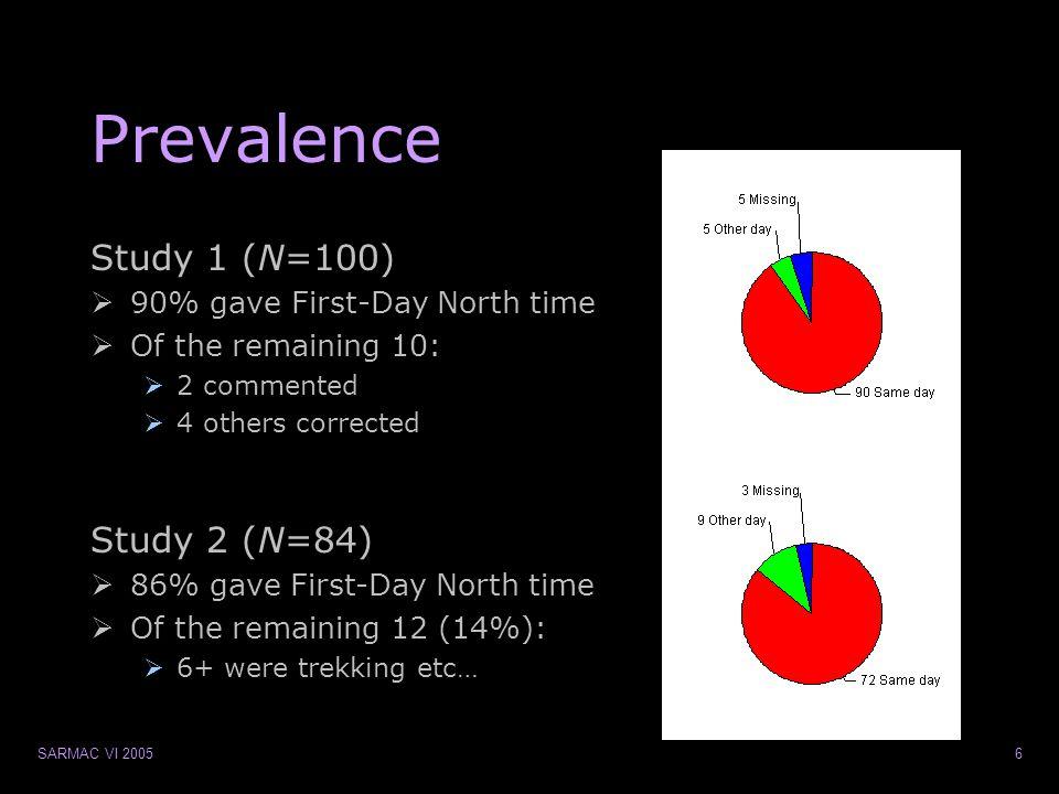SARMAC VI 200557 study 3
